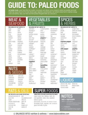 guide-to-paleo-foods